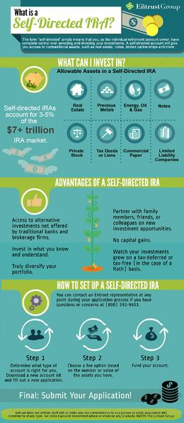 [Infographic] What Is A Self-Directed IRA?
