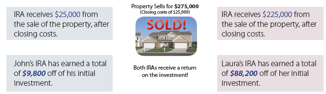 Real Estate Partnering IRA Infographic Part 2