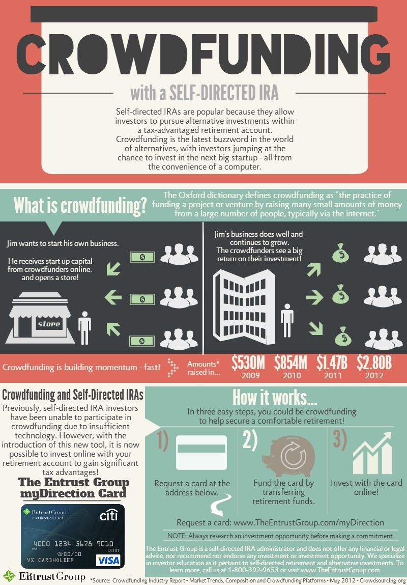 INFOGRAPHIC crowdfunding with a self-directed IRA