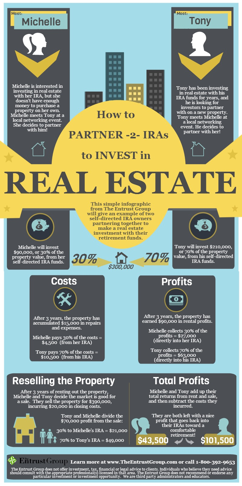 INFOGRAPHIC How to partner 2 IRAs to invest in real estate